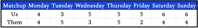 week10daily
