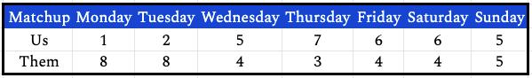week11daily