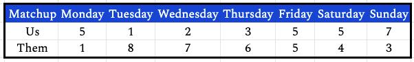 week12daily