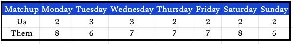 week13daily