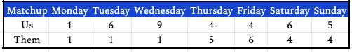 week14daily