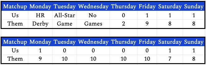 week15daily