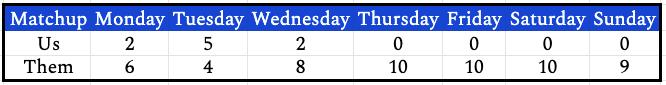 week22daily