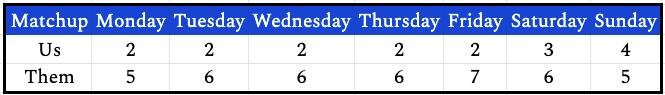 week4scores