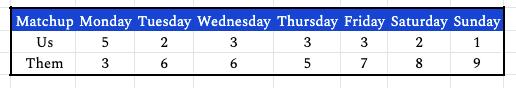 week6daily