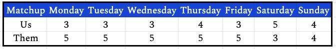 week7daily