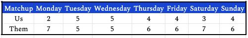week8daily
